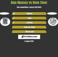 Alan Massey vs Rene Steer h2h player stats