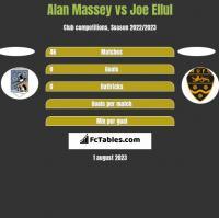 Alan Massey vs Joe Ellul h2h player stats