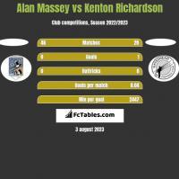 Alan Massey vs Kenton Richardson h2h player stats