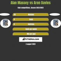 Alan Massey vs Aron Davies h2h player stats