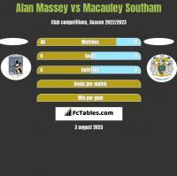 Alan Massey vs Macauley Southam h2h player stats