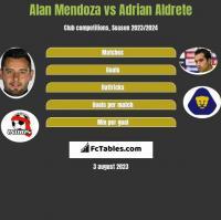 Alan Mendoza vs Adrian Aldrete h2h player stats