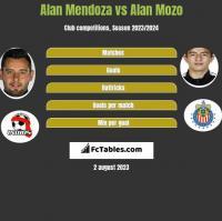 Alan Mendoza vs Alan Mozo h2h player stats