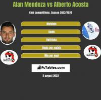 Alan Mendoza vs Alberto Acosta h2h player stats