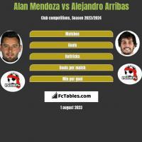 Alan Mendoza vs Alejandro Arribas h2h player stats
