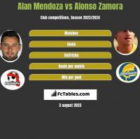 Alan Mendoza vs Alonso Zamora h2h player stats