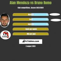 Alan Mendoza vs Bruno Romo h2h player stats