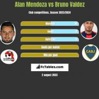 Alan Mendoza vs Bruno Valdez h2h player stats