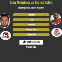 Alan Mendoza vs Carlos Calvo h2h player stats