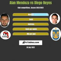 Alan Mendoza vs Diego Reyes h2h player stats