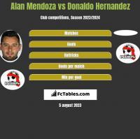 Alan Mendoza vs Donaldo Hernandez h2h player stats