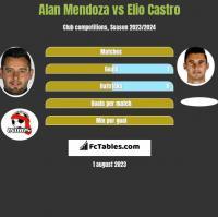 Alan Mendoza vs Elio Castro h2h player stats