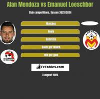Alan Mendoza vs Emanuel Loeschbor h2h player stats