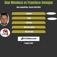 Alan Mendoza vs Francisco Venegas h2h player stats