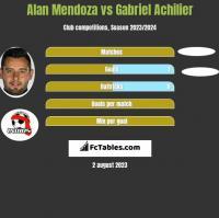 Alan Mendoza vs Gabriel Achilier h2h player stats
