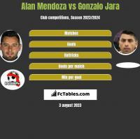 Alan Mendoza vs Gonzalo Jara h2h player stats