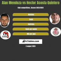 Alan Mendoza vs Hector Acosta Quintero h2h player stats