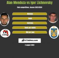 Alan Mendoza vs Igor Lichnovsky h2h player stats