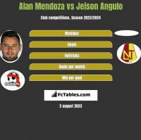 Alan Mendoza vs Jeison Angulo h2h player stats