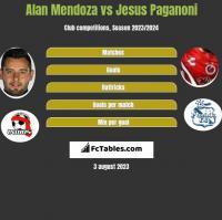 Alan Mendoza vs Jesus Paganoni h2h player stats