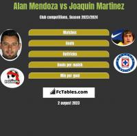 Alan Mendoza vs Joaquin Martinez h2h player stats