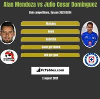 Alan Mendoza vs Julio Cesar Dominguez h2h player stats