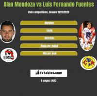 Alan Mendoza vs Luis Fernando Fuentes h2h player stats