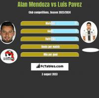Alan Mendoza vs Luis Pavez h2h player stats