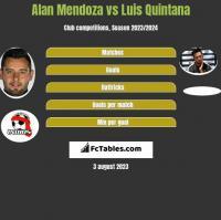 Alan Mendoza vs Luis Quintana h2h player stats