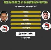 Alan Mendoza vs Maximiliano Olivera h2h player stats
