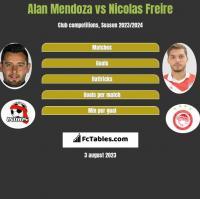 Alan Mendoza vs Nicolas Freire h2h player stats