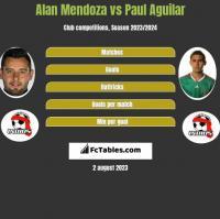 Alan Mendoza vs Paul Aguilar h2h player stats