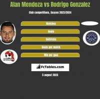 Alan Mendoza vs Rodrigo Gonzalez h2h player stats