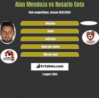Alan Mendoza vs Rosario Cota h2h player stats