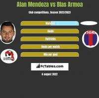 Alan Mendoza vs Blas Armoa h2h player stats