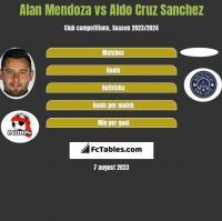 Alan Mendoza vs Aldo Cruz Sanchez h2h player stats