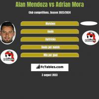 Alan Mendoza vs Adrian Mora h2h player stats