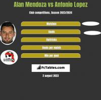 Alan Mendoza vs Antonio Lopez h2h player stats
