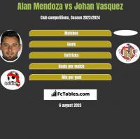 Alan Mendoza vs Johan Vasquez h2h player stats