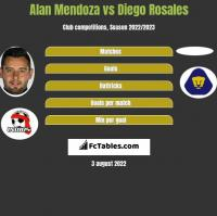 Alan Mendoza vs Diego Rosales h2h player stats
