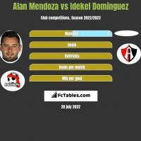 Alan Mendoza vs Idekel Dominguez h2h player stats