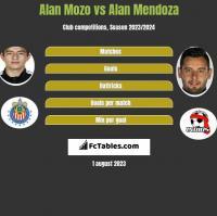 Alan Mozo vs Alan Mendoza h2h player stats