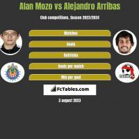 Alan Mozo vs Alejandro Arribas h2h player stats
