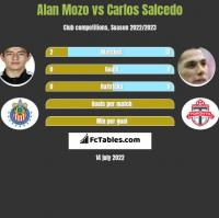 Alan Mozo vs Carlos Salcedo h2h player stats