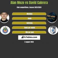 Alan Mozo vs David Cabrera h2h player stats