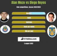 Alan Mozo vs Diego Reyes h2h player stats