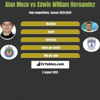 Alan Mozo vs Edwin William Hernandez h2h player stats