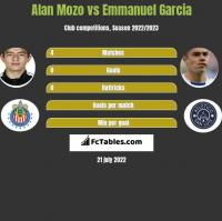 Alan Mozo vs Emmanuel Garcia h2h player stats
