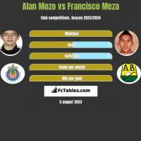 Alan Mozo vs Francisco Meza h2h player stats