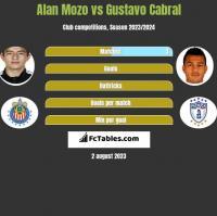 Alan Mozo vs Gustavo Cabral h2h player stats